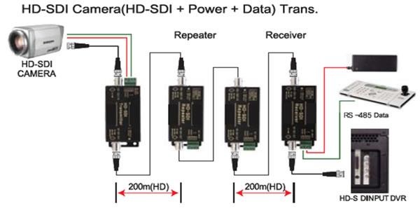 Hd Sdi Transmitter Hd Sdi Receiver D Vitec
